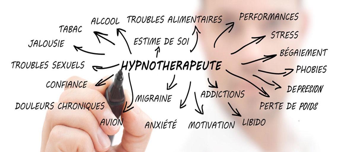 Témoignages et avis Prohypnose